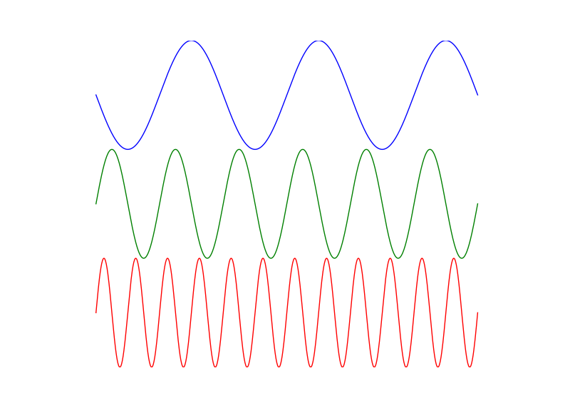 different_frequencies